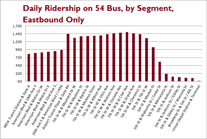 A bar chart shows how many people ride the bus between each stop on the 54's route, a slow increase from MOA, a jump at the airport, some variability, then once the bus reaches downtown people disembark rapidly and the last 6 stops have seemingly no one riding.