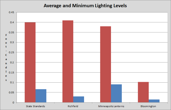 Average Illumination Levels in Foot-Candles
