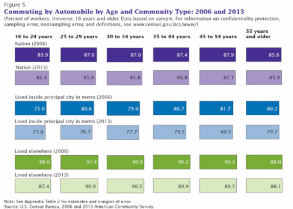 commuting and generations chart