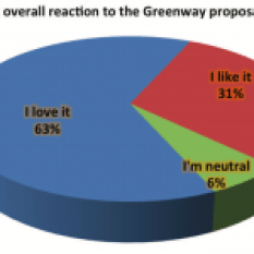 """While there were options for """"I don't like it"""" or """"I hate it!"""", no respondents selected either."""