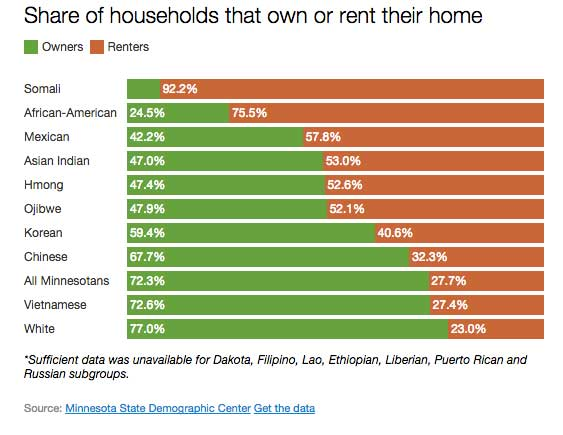 renter-share-demographic-chart