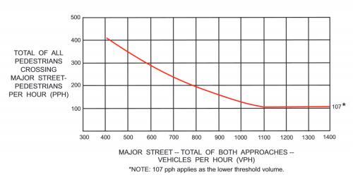 Pedestrian Warrants Chart #1