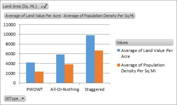 Average city value per acre for each type of snow emergency, alongside population density.