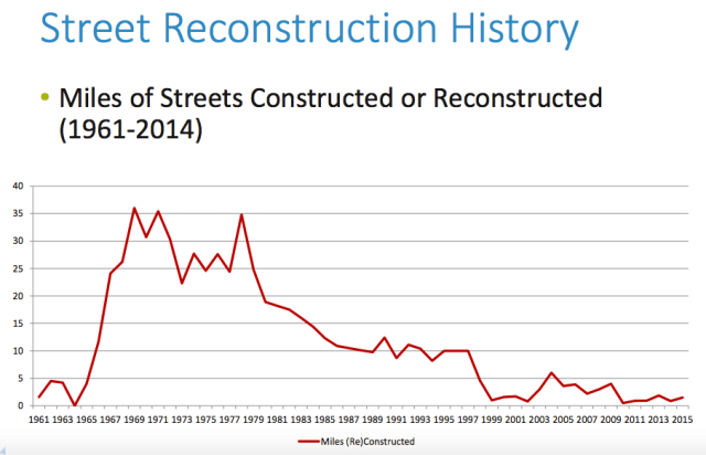 Minneapolis Street Construction History