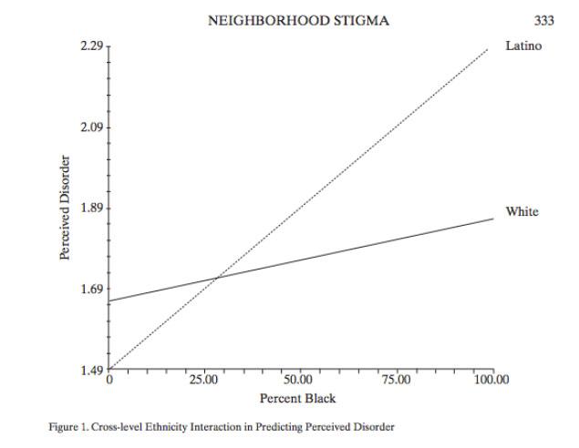 chart-disorder-v-race