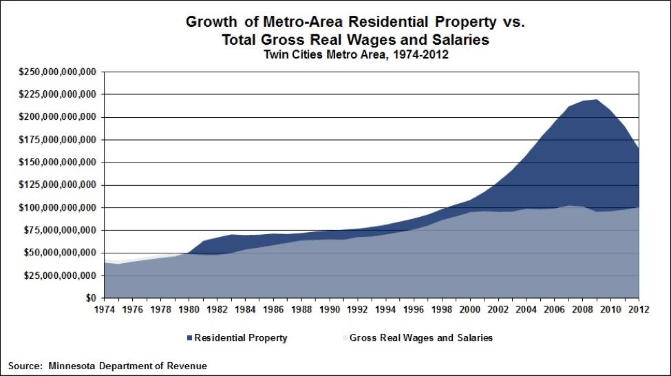 tc property v wages chart