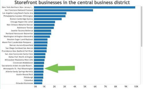 storefront-index-chart