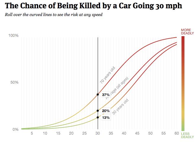 crash death speed chart 2