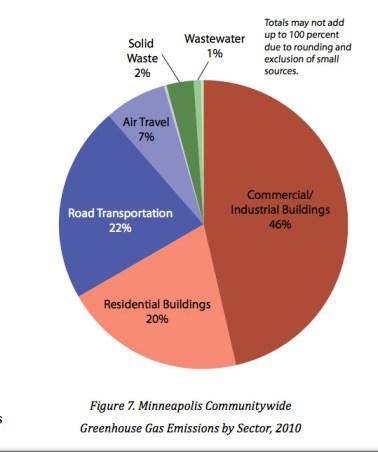 mpls-emissions-chart-sector
