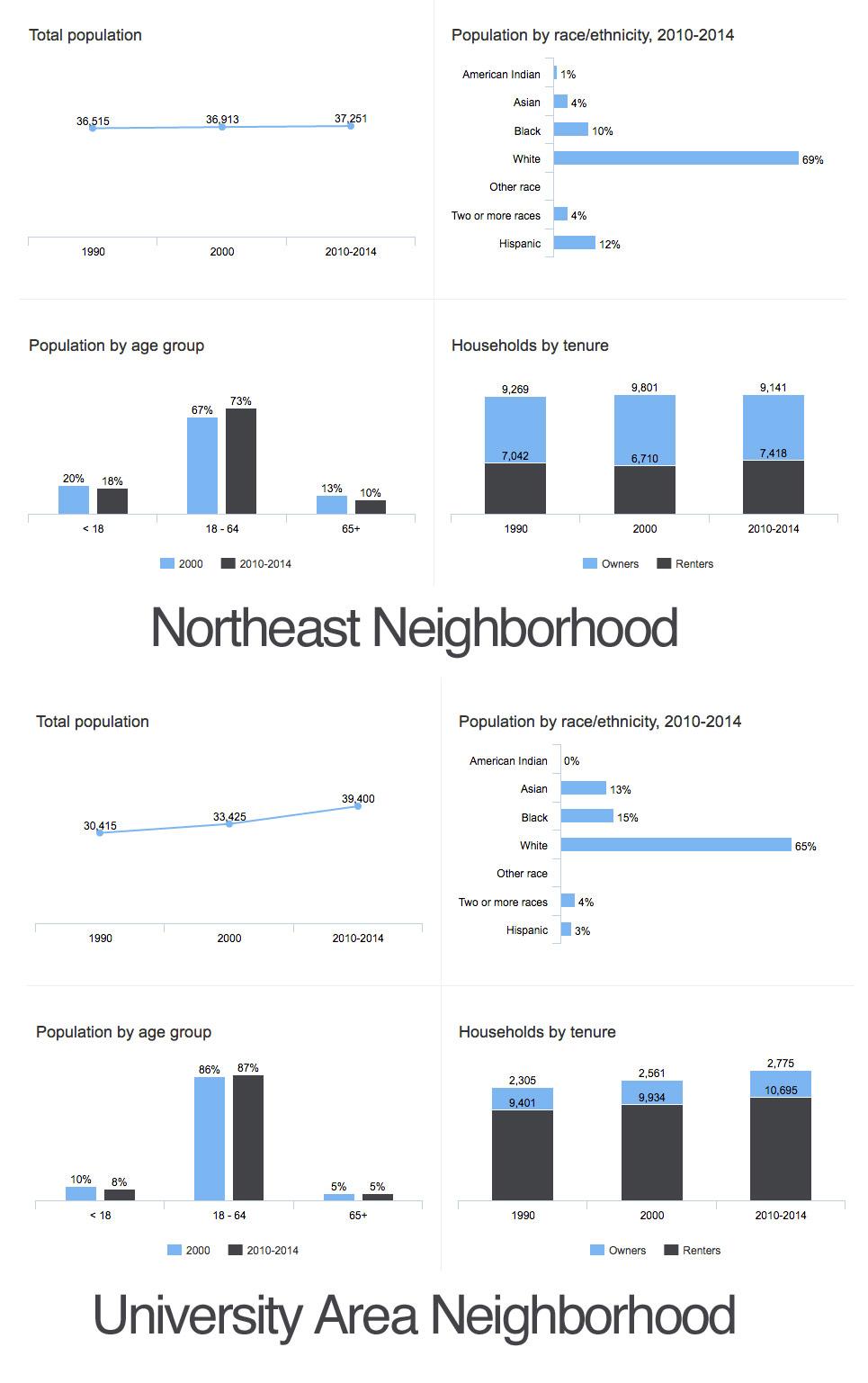 northeast-area-meighborhood-demogs