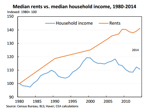 Median Rents v. Median Income