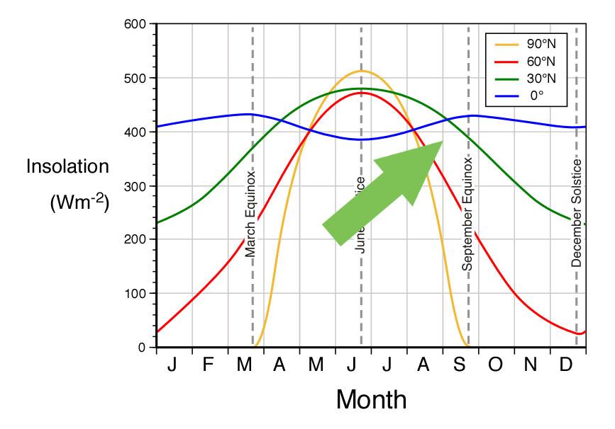 insolation-latitude-SEPT