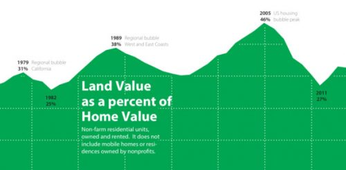 land-share-home-price-chart-cu