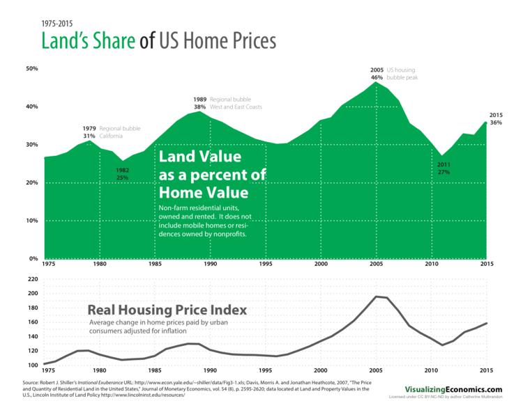 land-share-home-price-chart
