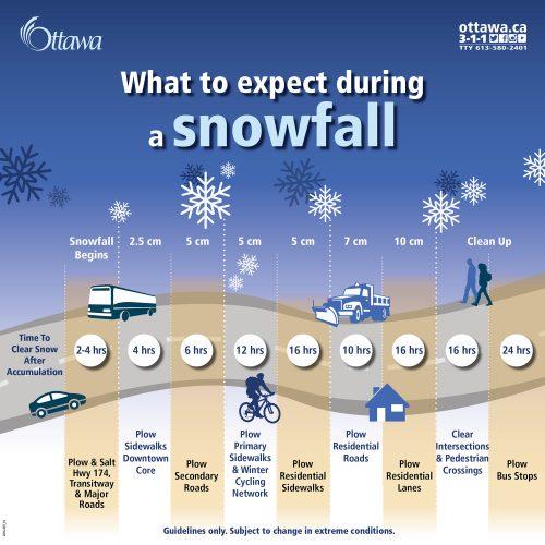 Snow removal in Ottawa