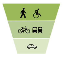 Complete Streets Policy Modal Priority