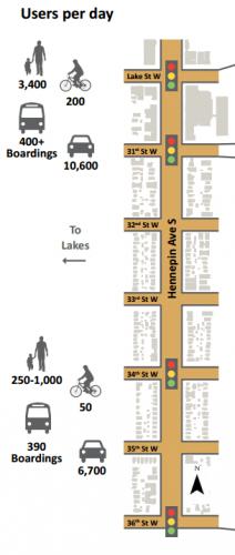 Hennepin Avenue Users Per Day by Segment
