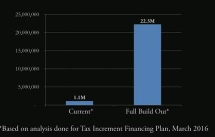 ford-tax-revenue