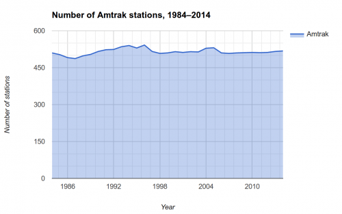 Graph of the number of Amtrak stations, 1984 - 2014