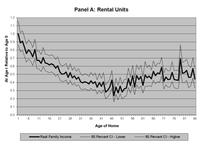 Graph demonstrating increase of housing affordability over time