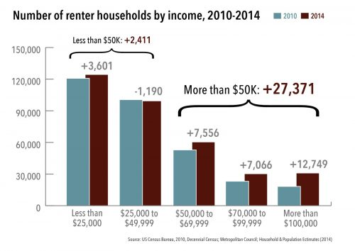 Change in Renters by Household Income