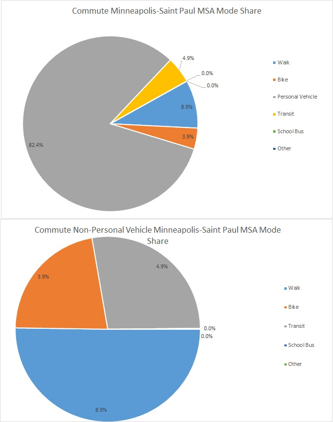 2 Pie charts, with the top being dominated by an 82.5% slice in gray, representing personal vehicles. The lower chart has the remainder of the slices as a new pie, with 50% of this chart being walking, just under 25% being cycling and just over 25% being transit.