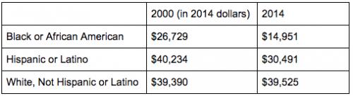 Median Incomes of Rental Households in Minneapolis