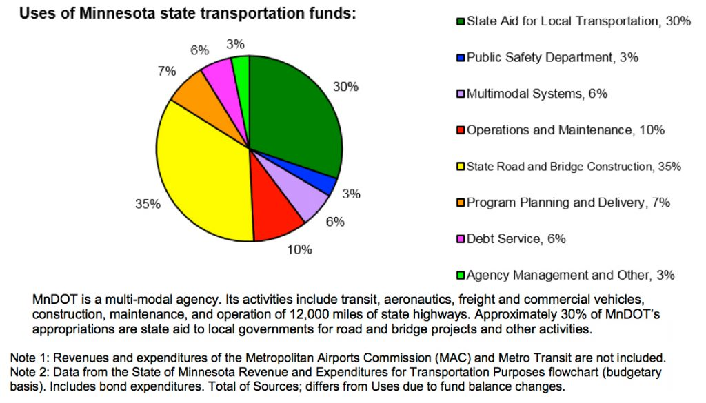 Chart of the Day: MN-DOT Spending by Type | streets mn