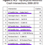 list of highest bike/auto crash intersections