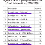 list of highest bike/auto crash intersections