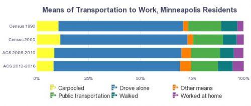 Transport Mode to Work - Minneapolis