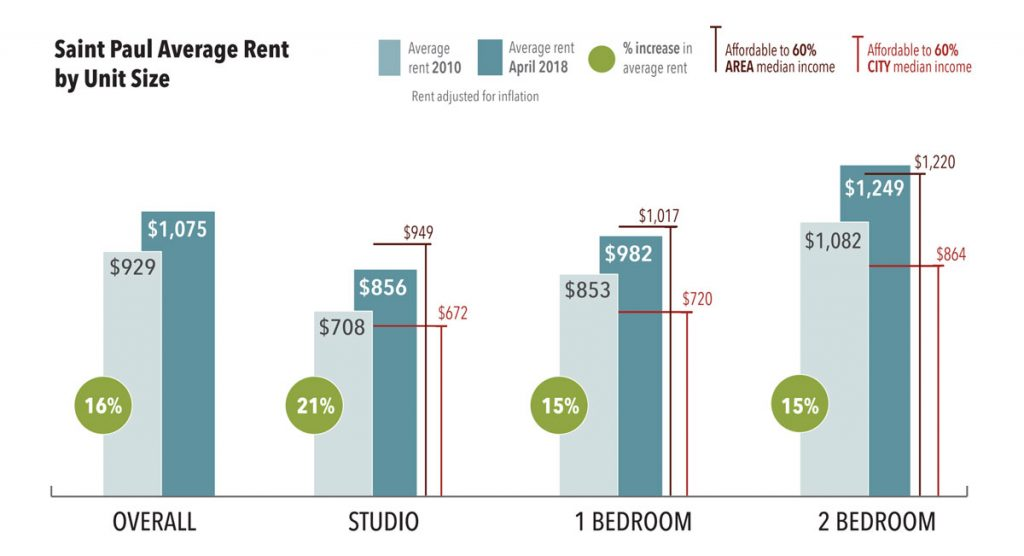 Stp Average Rent Chart