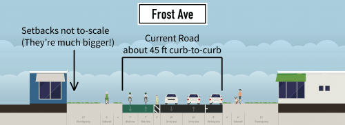 Frost Ave Compromise