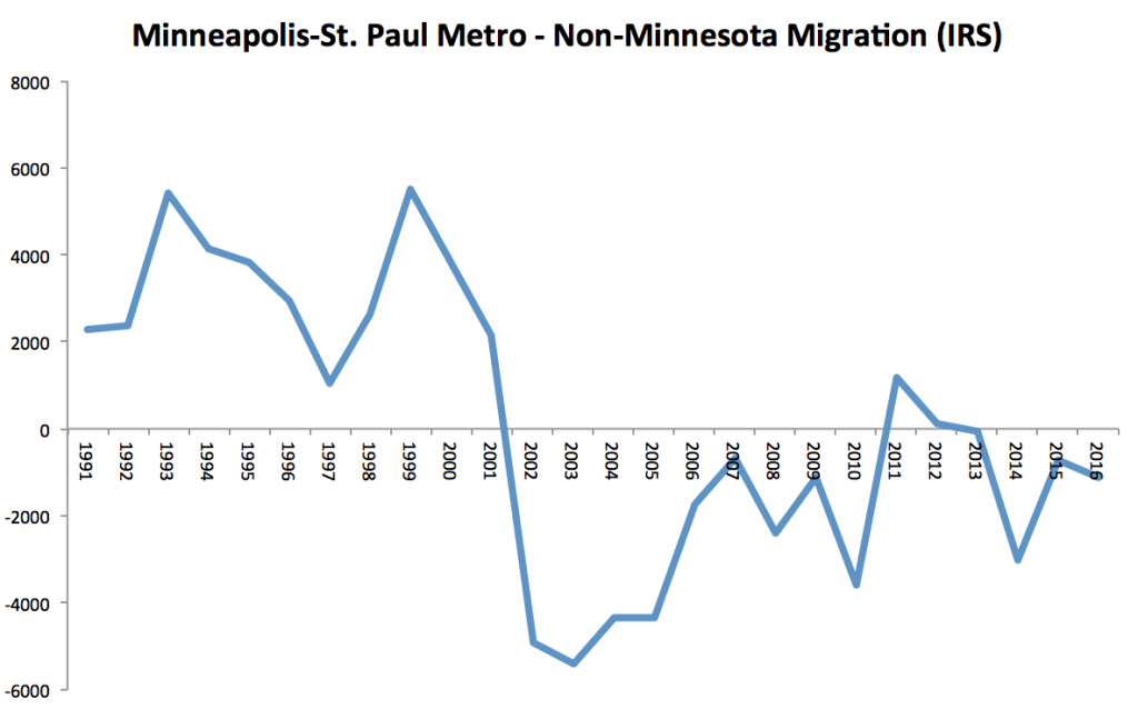 Msp Non Mn Migration Chart