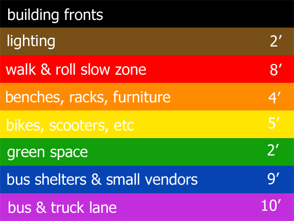an inclusive pride flag, each stripe labeled with what i deem to be the important parts of a road, and suggested widths for those