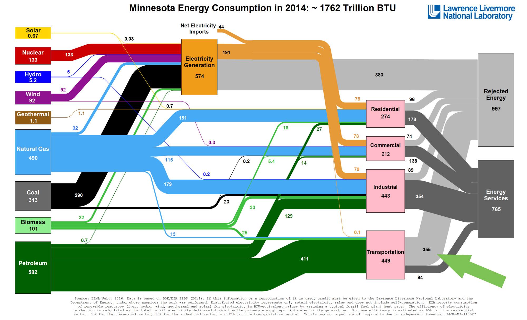 Minneosta Energy Chart