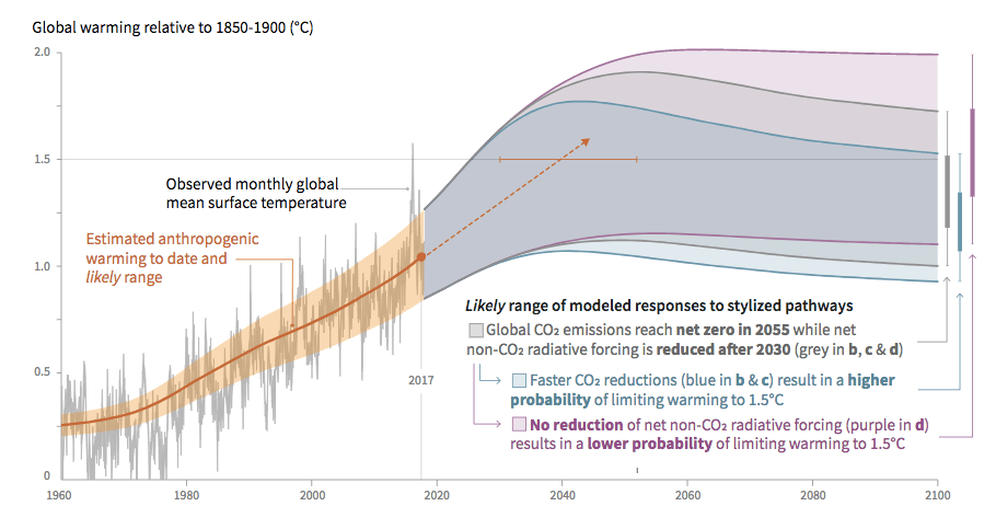 Observed Global Temperature Change
