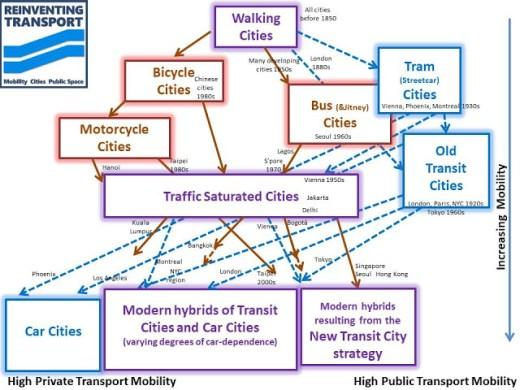 Mobility Transport Diagram