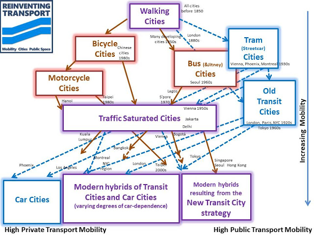 Mobility Transport Diagram