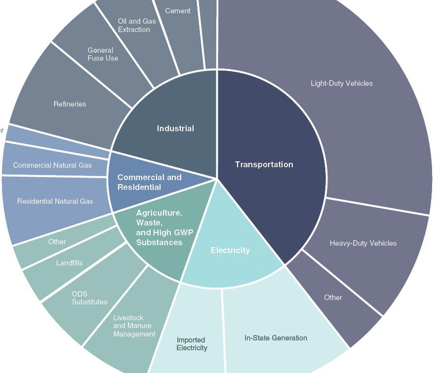 Ghg Emissions Chart Cu