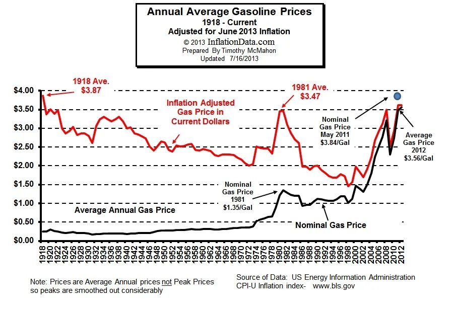 Inflation Adjusted Gas Price
