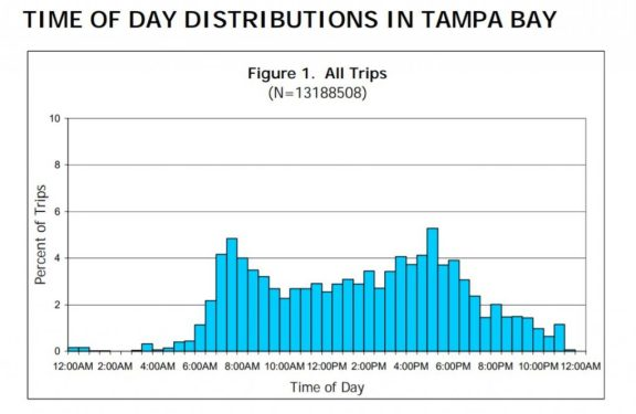 Tampa Bay Trips
