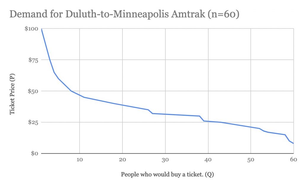 Demand For Duluth To Minneapolis Amtrak (n=60)