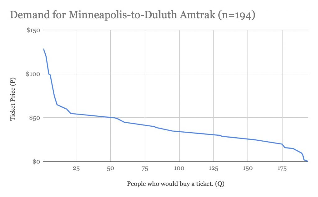 Demand For Minneapolis To Duluth Amtrak (n=194)