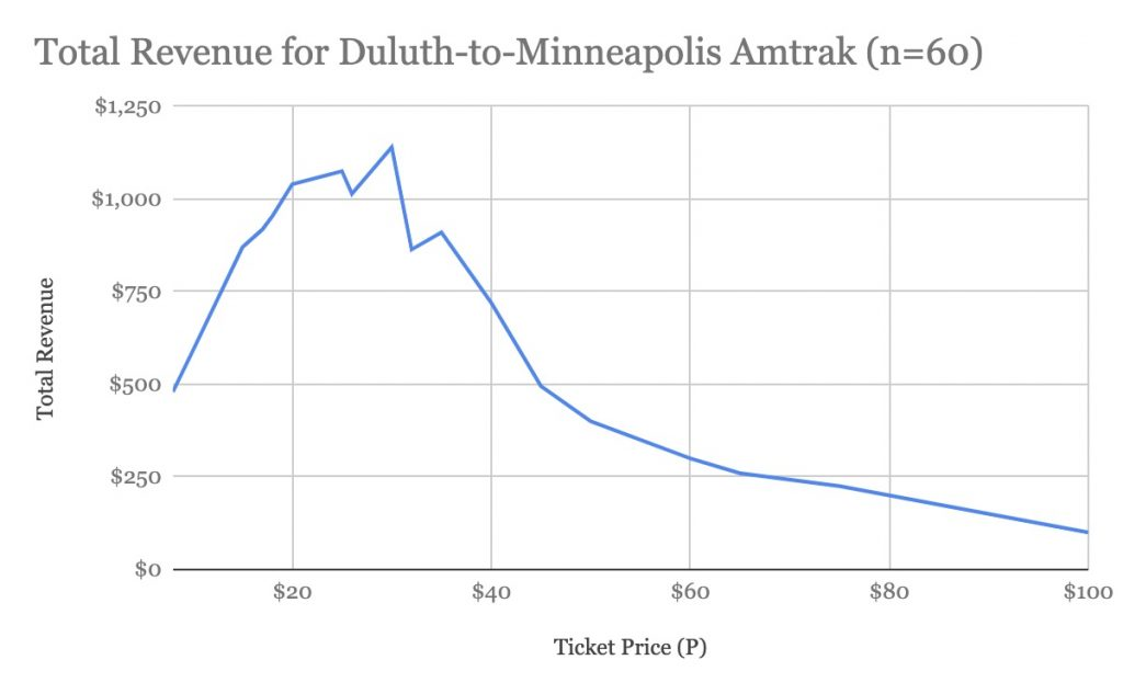 Total Revenue For Duluth To Minneapolis Amtrak (n=60)