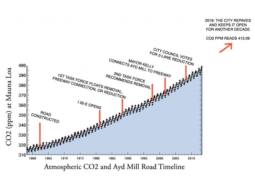 Amr Co2 Timeline