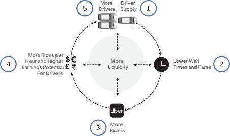 Liquidity Network Effect