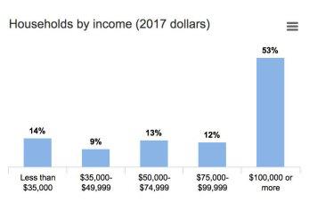 Mendota Heights Income