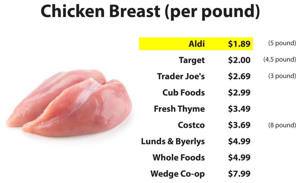 Savvy Shopper Chicken Breast