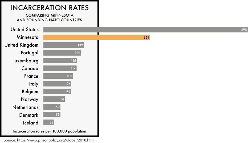 Minnesota Incarceration Rate Vs. international rates